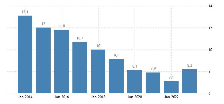 czech republic housing cost overburden rate females eurostat data