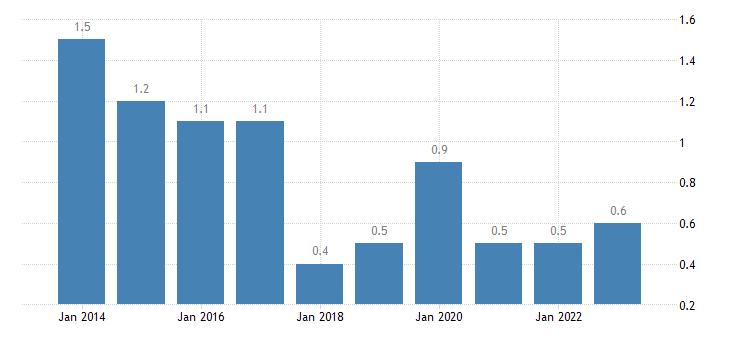 czech republic housing cost overburden rate fifth quintile eurostat data