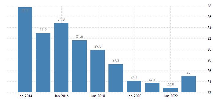 czech republic housing cost overburden rate first quintile eurostat data