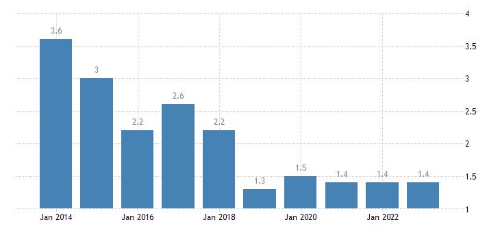 czech republic housing cost overburden rate fourth quintile eurostat data