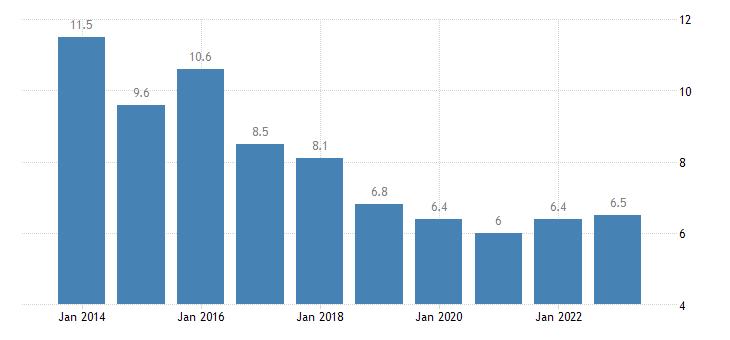 czech republic housing cost overburden rate less than 18 years eurostat data