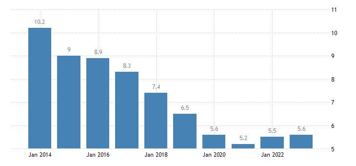 czech republic housing cost overburden rate males eurostat data