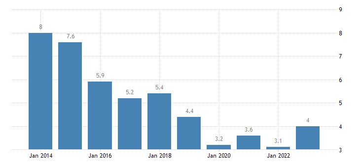 czech republic housing cost overburden rate rural areas eurostat data