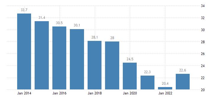 czech republic housing cost overburden rate single person eurostat data