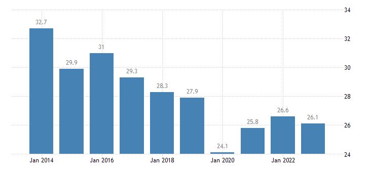czech republic housing cost overburden rate tenant rent at market price eurostat data