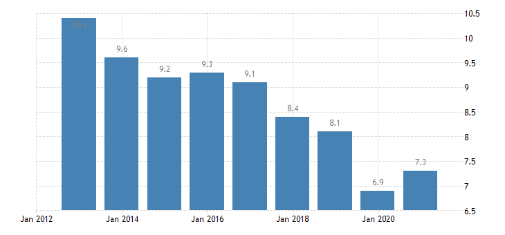 czech republic housing deprivation rate 1 item eurostat data