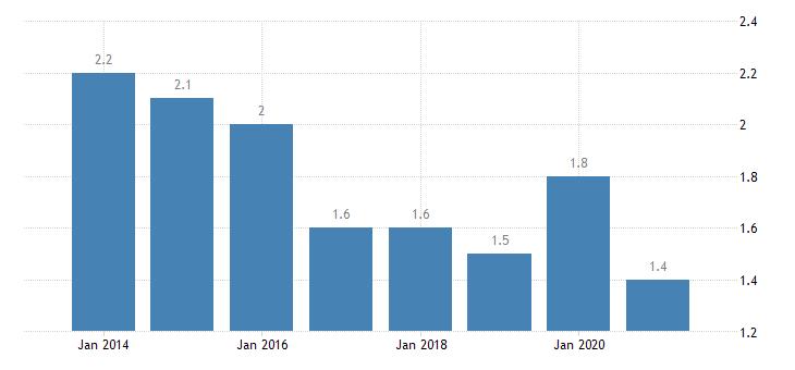 czech republic housing deprivation rate 2 items eurostat data