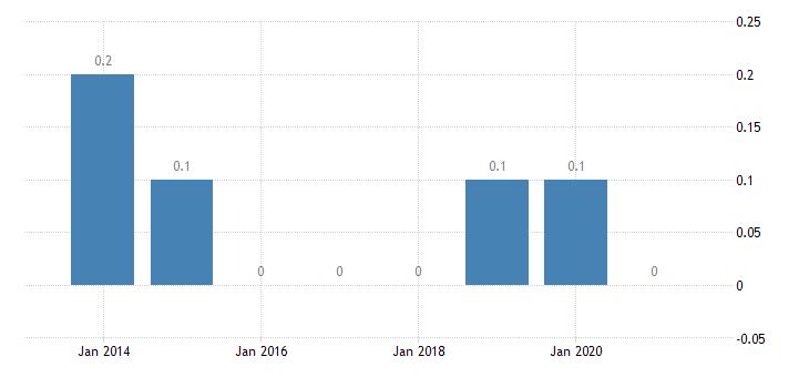 czech republic housing deprivation rate 3 items eurostat data