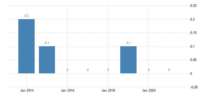 czech republic housing deprivation rate 4 items eurostat data