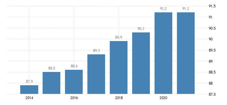 czech republic housing deprivation rate no items eurostat data