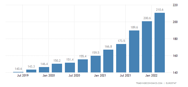 Czech Republic House Price Index