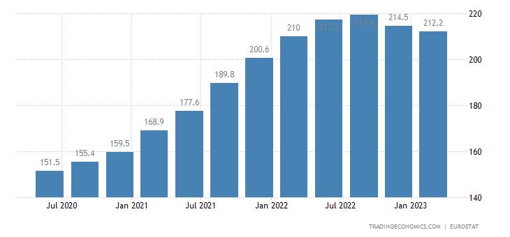 Czech Republic House Price Index