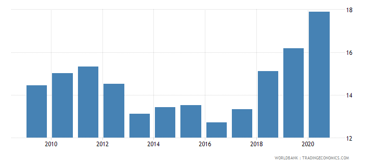czech republic ict goods exports percent of total goods exports wb data