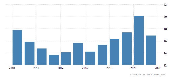 czech republic ict goods imports percent total goods imports wb data