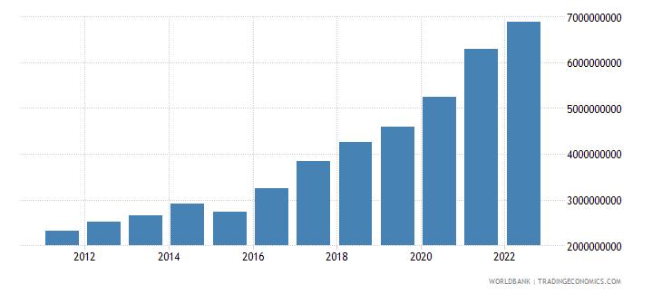 czech republic ict service exports bop us dollar wb data
