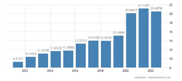 czech republic ict service exports percent of service exports bop wb data