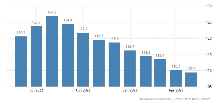 Czech Republic Import Prices