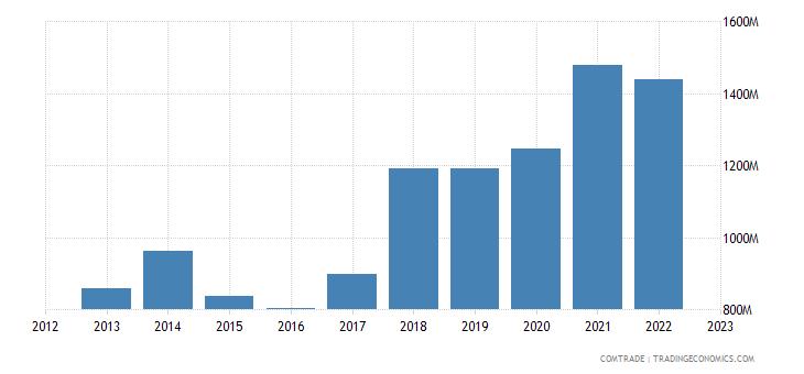 czech republic imports denmark
