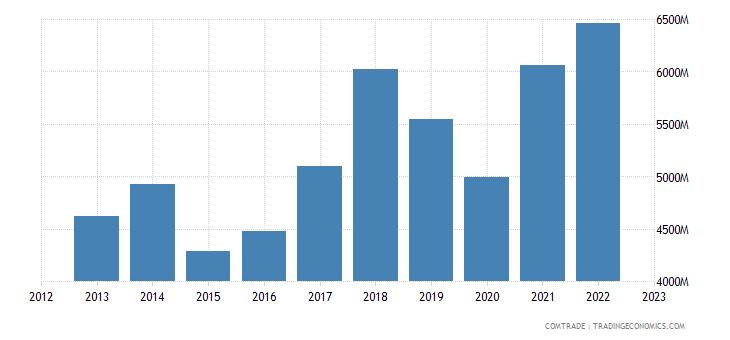 czech republic imports france