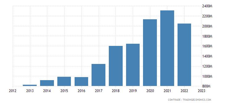 czech republic imports malaysia