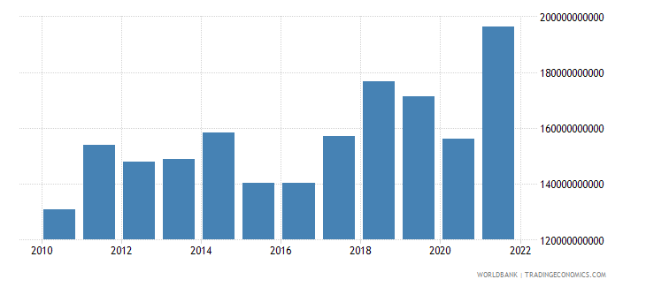 czech republic imports of goods and services bop us dollar wb data