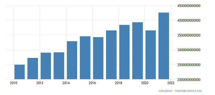 czech republic imports of goods and services current lcu wb data