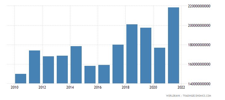 czech republic imports of goods services and income bop us dollar wb data