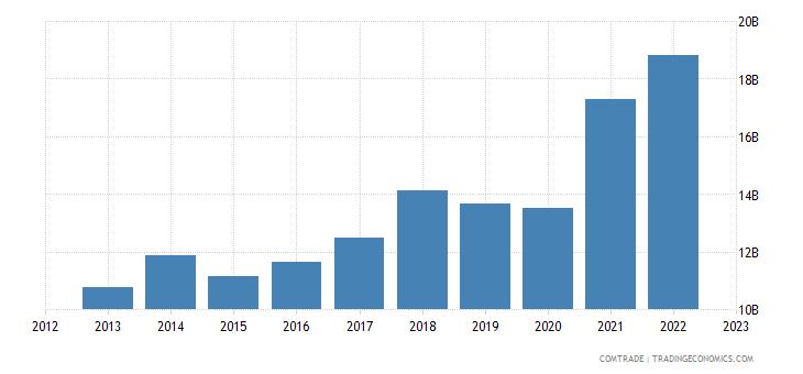czech republic imports poland