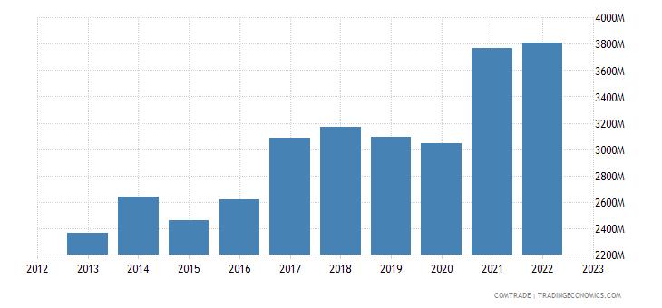 czech republic imports spain