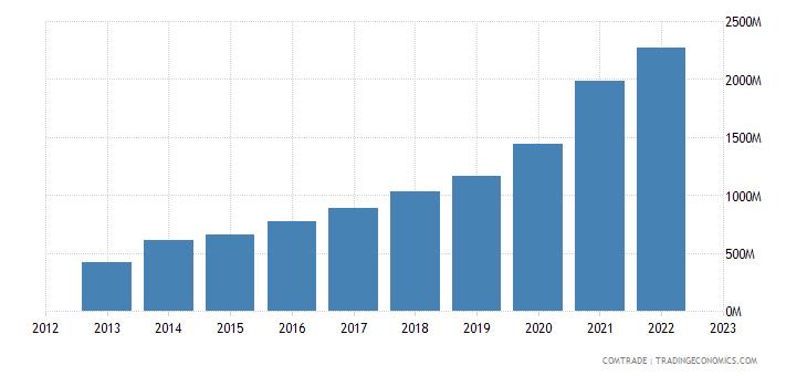 czech republic imports vietnam