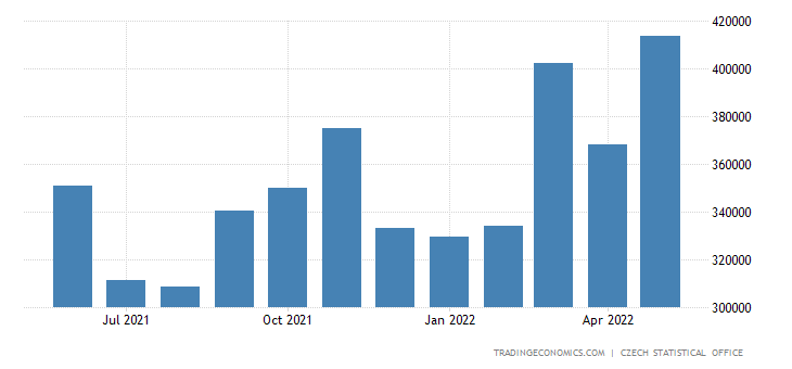 Czech Republic Imports