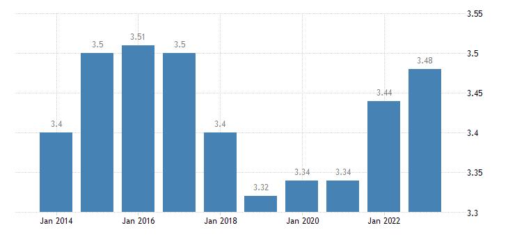 czech republic income quintile share ratio s80 s20 eurostat data