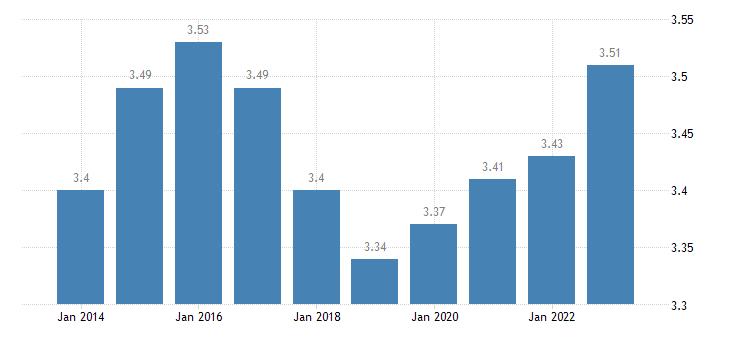 czech republic income quintile share ratio s80 s20 females eurostat data
