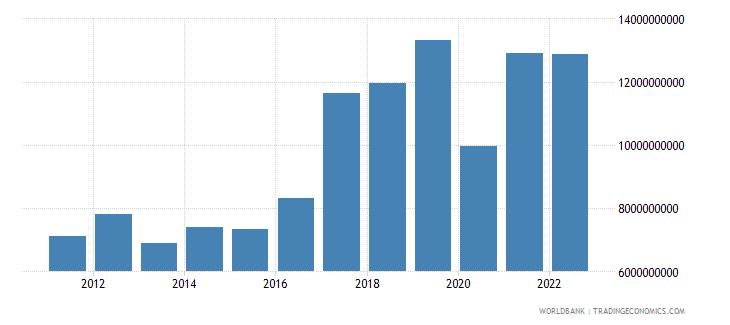 czech republic income receipts bop us dollar wb data