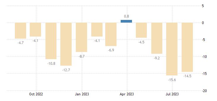 czech republic industrial confidence indicator eurostat data