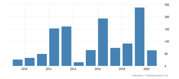 czech republic industrial design applications nonresident by count wb data