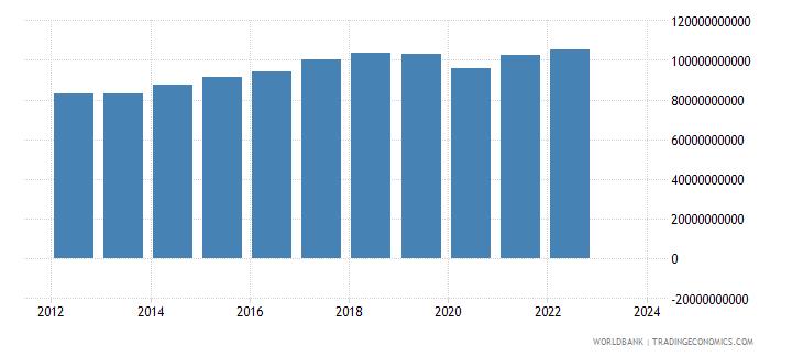 czech republic industrial production constant us$ wb data
