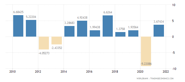 czech republic industry value added annual percent growth wb data