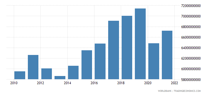czech republic industry value added constant 2000 us dollar wb data