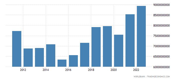 czech republic industry value added us dollar wb data