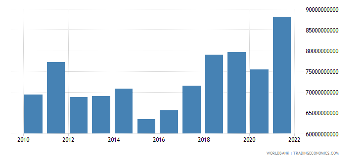 czech republic industry value added us dollar wb data