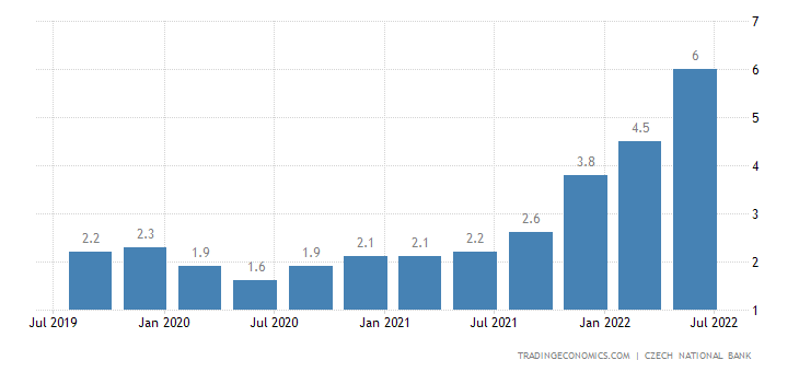 Czech Republic Financial Market Inflation Expectations