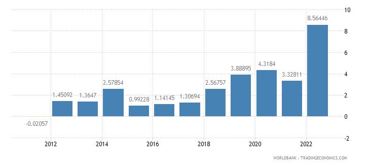 czech republic inflation gdp deflator annual percent wb data