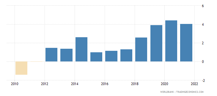 czech republic inflation gdp deflator linked series annual percent wb data