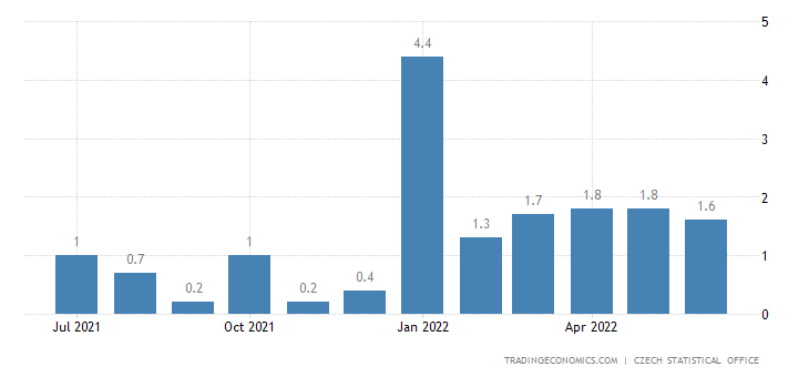 Czech Republic Inflation Rate MoM