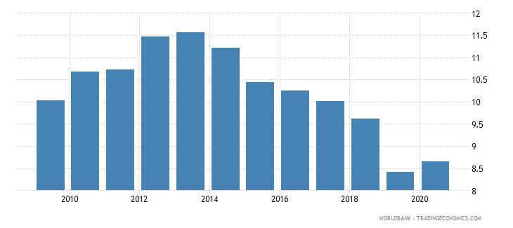 czech republic insurance company assets to gdp percent wb data