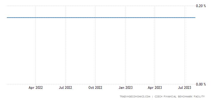 Czech Republic Three Month Interbank Rate