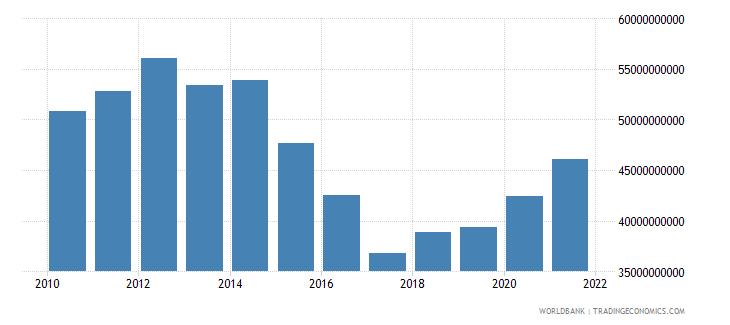 czech republic interest payments current lcu wb data
