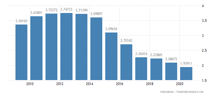 czech republic interest payments percent of expense wb data