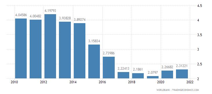 czech republic interest payments percent of revenue wb data
